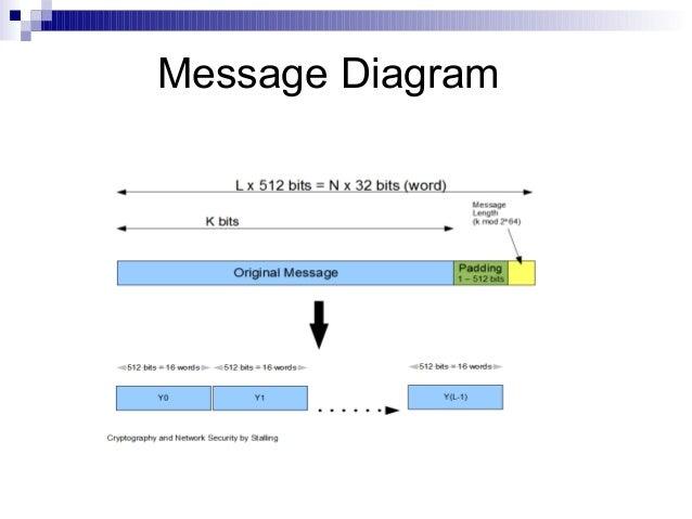 secure hashing algorithm rh slideshare net