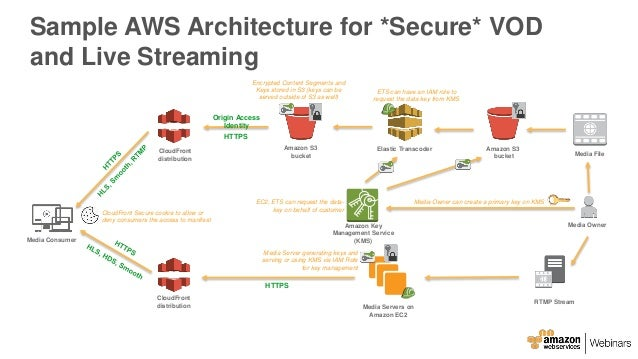 Aws April Webinar Series Securely Deliver High Quality