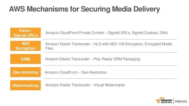 AWS April Webinar Series - Securely Deliver High Quality