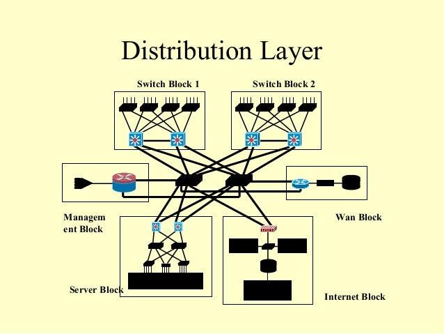 secure network design 9 638?cb=1362030788 secure network design