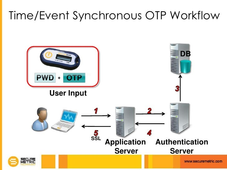 SecureOTP: Total One-Time-Password Solution