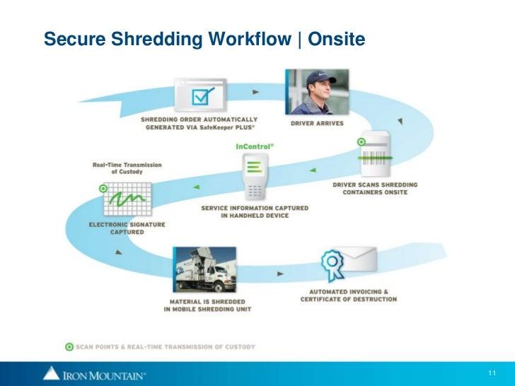 Secure Shredding Compliance Presentation