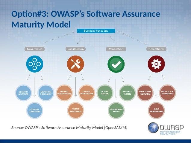 Secure Software Development Adoption Strategy