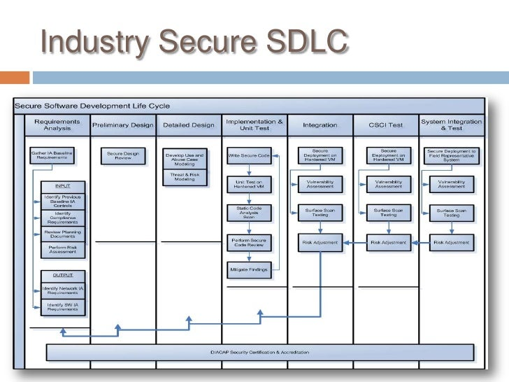 Engineering Software Assurance into Weapons Systems During the DoD Acquisition Life Cycle