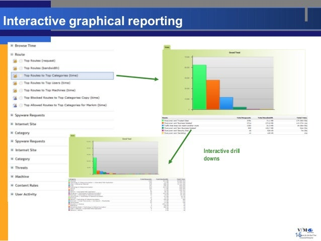 Interactive graphical reporting                                  Interactive drill                                  downs ...