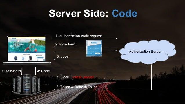 Authorization Server 1: authorization code request + PKCE 2: login form 3: code 5: Code + PKCE + client_secret 6: Token & ...