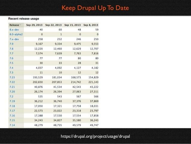 Update Manager Module  https://drupal.org/documentation/modules/update