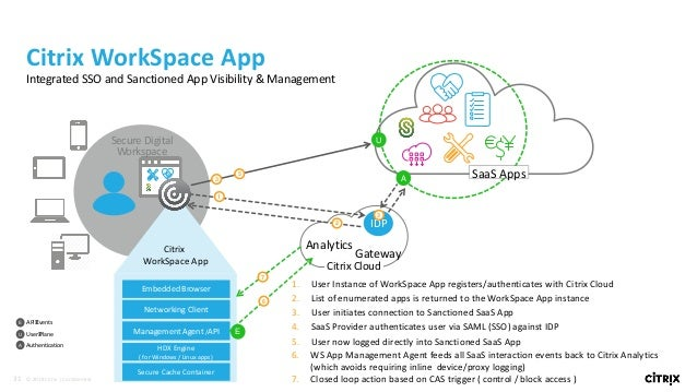 Securing SaaS/Web and Windows Apps in a Hybrid Cloud World