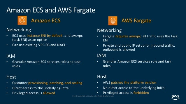 Securing serverless and container services - SDD306 - AWS re:Inforce …