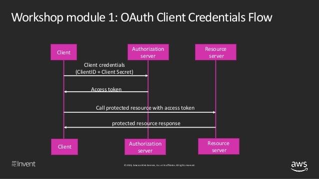 Securing Serverless Applications and AWS Lambda (SRV314-R1