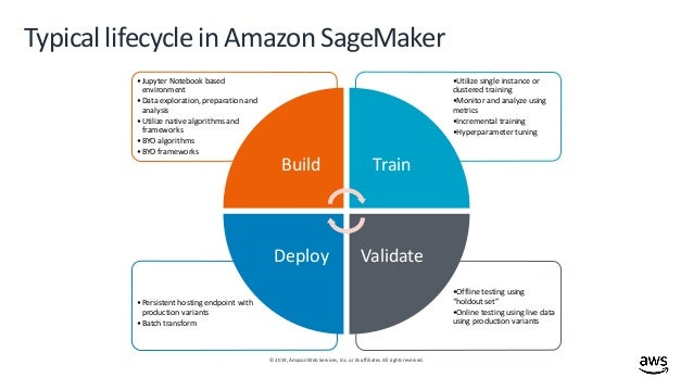 Securing your Amazon SageMaker model development in a highly regulate…