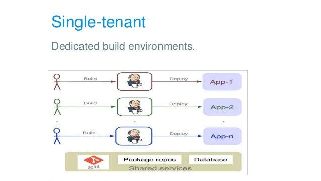 Single-tenant Dedicated build environments.