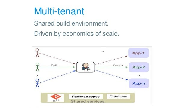 Multi-tenant Shared build environment. Driven by economies of scale.