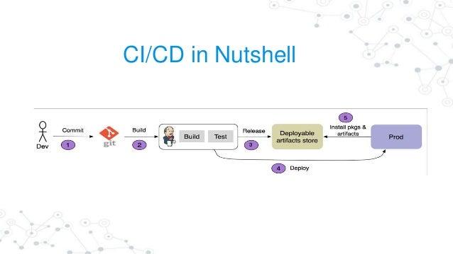 CI/CD in Nutshell