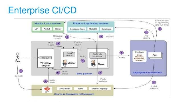 Enterprise CI/CD