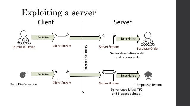 Exploiting a server Client StreamPurchase Order Serialize Server Stream Purchase Order Deserialize InternetBoundary Client...