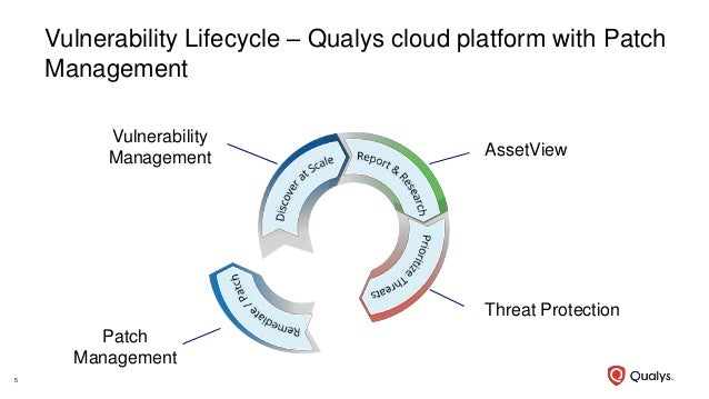 Vulnerability Lifecycle – Qualys cloud platform with Patch Management 5 AssetView Threat Protection Vulnerability Manageme...