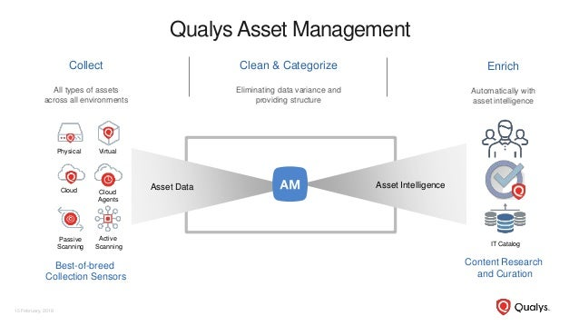 Collect All types of assets across all environments Enrich Automatically with asset intelligence Clean & Categorize Elimin...