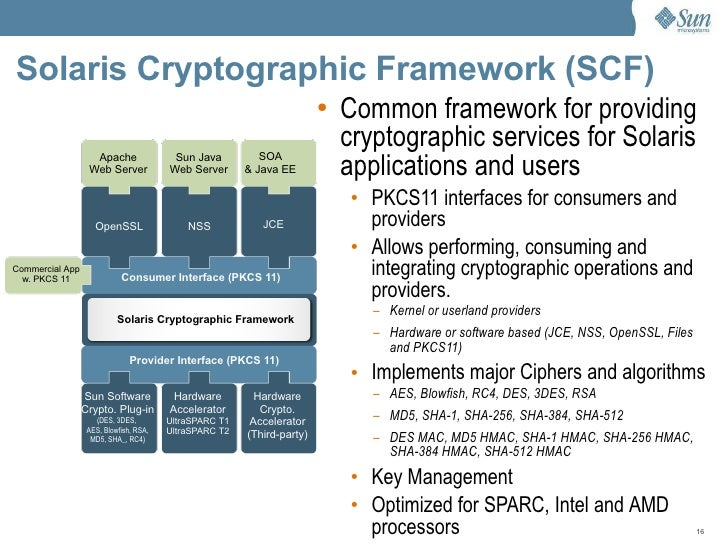 Wire-speed Cryptographic Acceleration for SOA and Java EE Security
