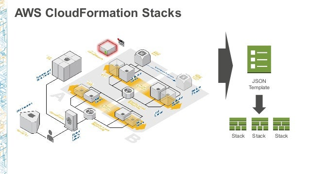 aws cloudformation stacks json template stack stack stack
