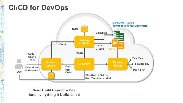 Securing systems at cloud scale with devsecops for Cloudformation template generator
