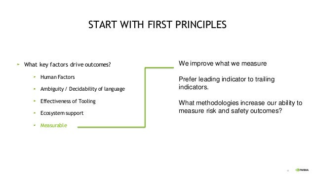 11 START WITH FIRST PRINCIPLES What key factors drive outcomes? Human Factors Ambiguity / Decidability of language Effecti...