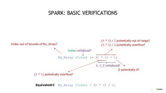 28 SPARK: ADVANCED VERIFICATIONS - 1 Replace defensive code with contracts (save space, no need to simulate error conditio...