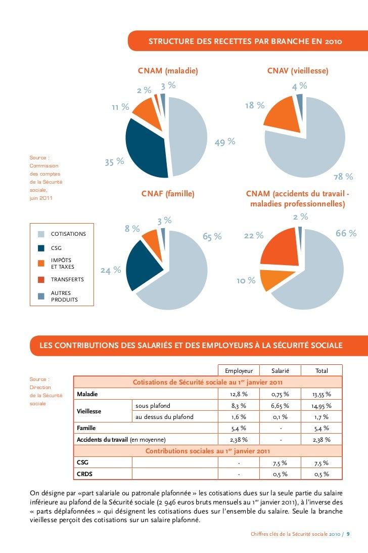 Securite sociale chiffres cles 2010 edition 2011 - Plafond horaire de la securite sociale ...