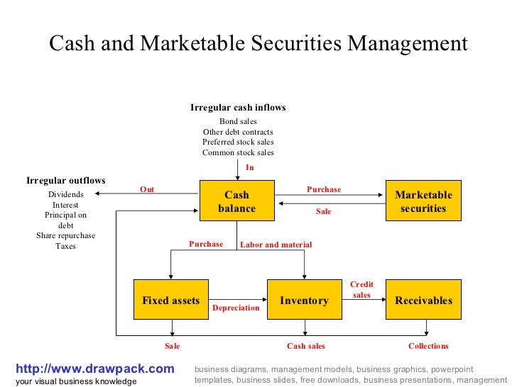 management of marketable securities Marketable securities should be a relatively small figure on the balance sheet of most nonfinancial companies financial companies present marketable securities in a.