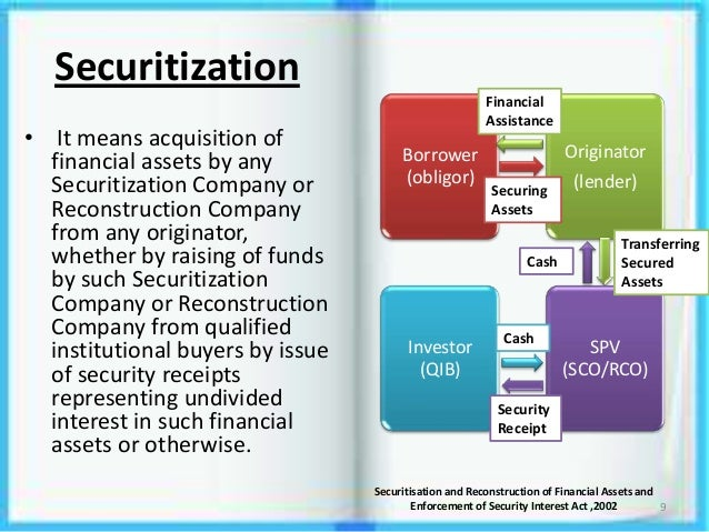 Securitisation and reconstruction of financial assets and