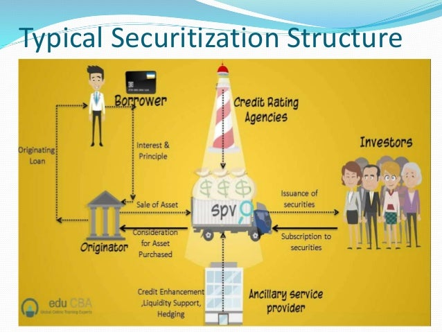 the role of securitization in bank Asset securitization: risks and opportunities for everything from the role of each of securitization and mortgage banking.