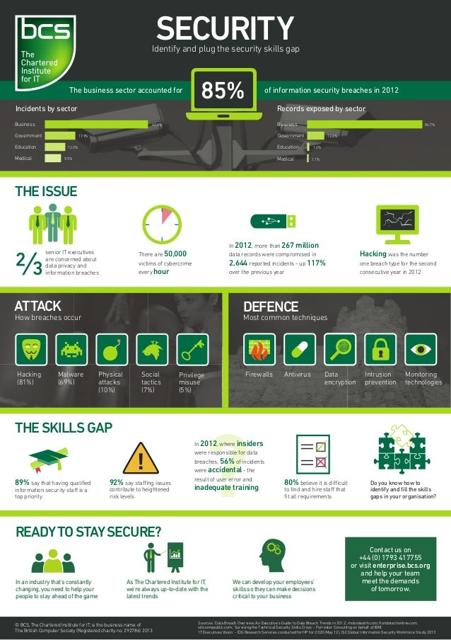 SECURITY  Identify and plug the security skills gap  The business sector accounted for Incidents by sector Business  85%  ...