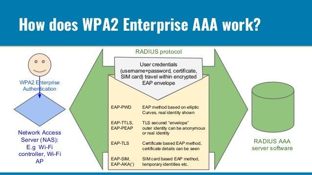 Security issues in RADIUS based Wi-Fi AAA