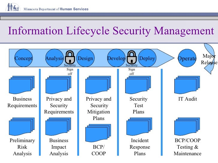 an analysis of management security Security management is the identification of an organization's assets (including people, buildings, machines, systems and information assets), followed by the.