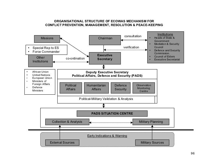 ORGANISATIONAL STRUCTURE OF ECOWAS MECHANISM FOR                 CONFLICT PREVENTION, MANAGEMENT, RESOLUTION & PEACE-KEEPI...