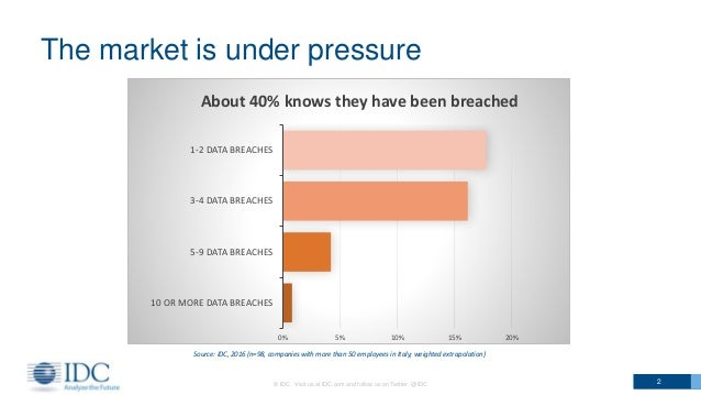 The market is under pressure © IDC Visit us at IDC.com and follow us on Twitter: @IDC 2 Source: IDC, 2016 (n=98, companies...