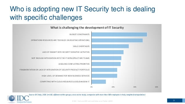 Who is adopting new IT Security tech is dealing with specific challenges © IDC Visit us at IDC.com and follow us on Twitte...