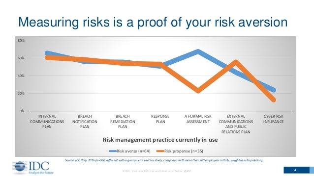 Measuring risks is a proof of your risk aversion © IDC Visit us at IDC.com and follow us on Twitter: @IDC 4 Source: IDC It...