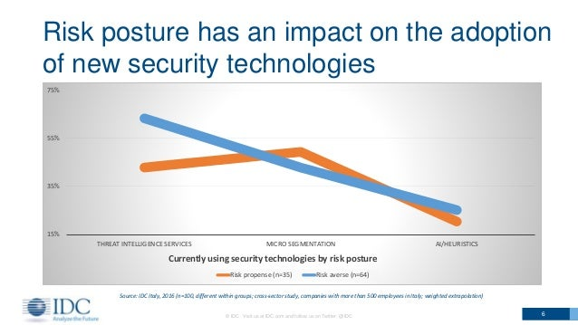 © IDC Visit us at IDC.com and follow us on Twitter: @IDC 6 Risk posture has an impact on the adoption of new security tech...