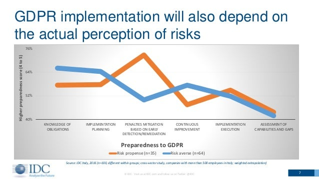 © IDC Visit us at IDC.com and follow us on Twitter: @IDC 7 40% 52% 64% 76% KNOWLEDGE OF OBLIGATIONS IMPLEMENTATION PLANNIN...