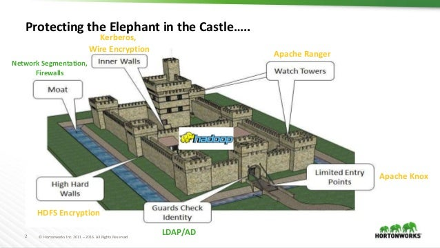 Security and Governance on Hadoop with Apache Atlas and Apache Ranger by Srikanth Venkat Slide 2
