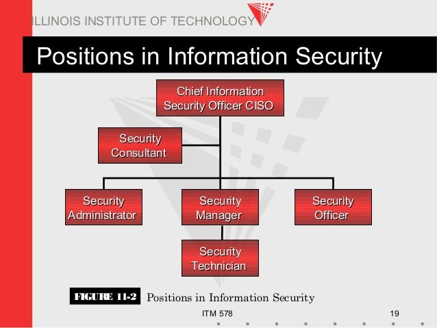 ITM 578 19 ILLINOIS INSTITUTE OF TECHNOLOGY Positions in Information Security FIGURE 11-2 Positions in Information Securit...