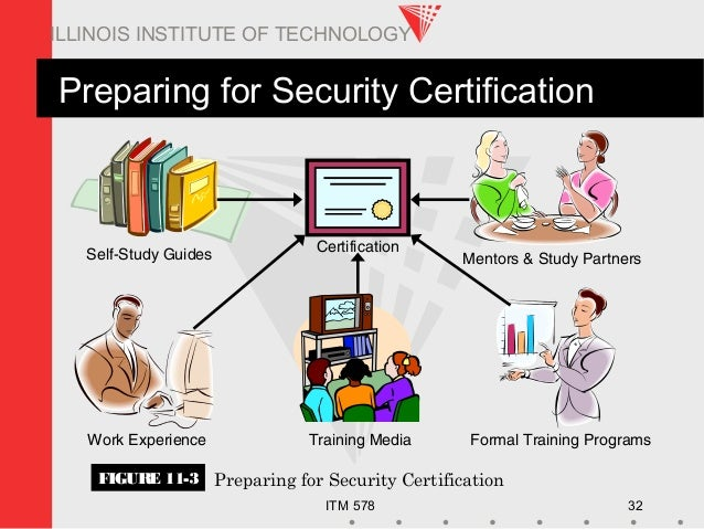 ITM 578 32 ILLINOIS INSTITUTE OF TECHNOLOGY Preparing for Security Certification FIGURE 11-3 Preparing for Security Certif...