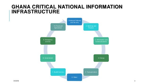 GHANA CRITICAL NATIONAL INFORMATION INFRASTRUCTURE 1.National Defense and Security 2. Banking and Finance 3. Information a...
