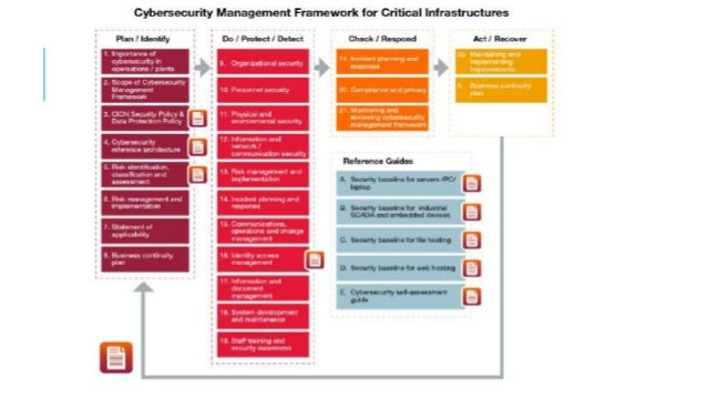 REGULATED ENVIRONMENTS – INFORMATION INFRASTRUCTURE Regulated Environments:  Internet Service Providers &  Mobile Networ...
