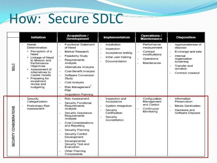 information security and the sdlc
