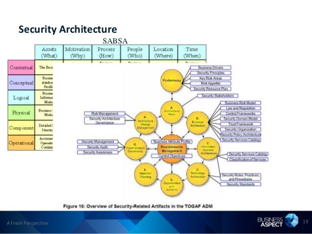 Security Architecture                      SABSAA Fresh Perspective           19