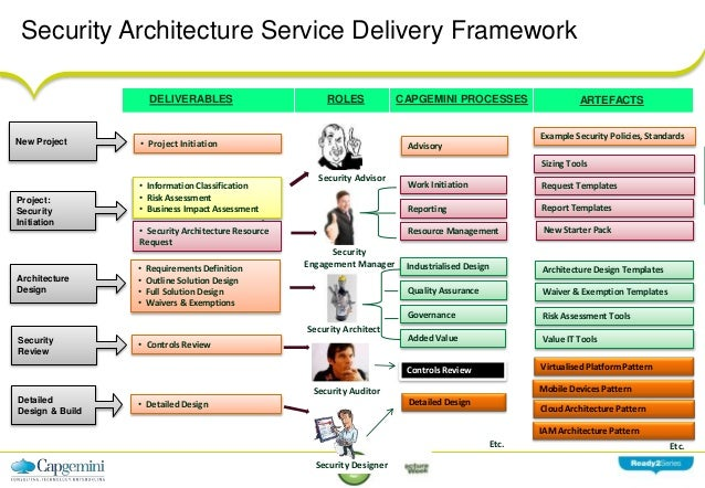 Security architecture frameworks for Information security standards template