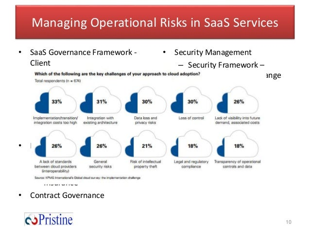 Security Architecture Best Practices For Saas Applications