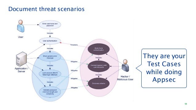 Document threat scenarios They are your Test Cases while doing Appsec 11